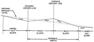 A diagram of proper terrace construction
