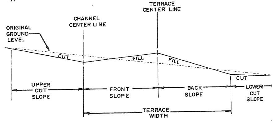 A diagram of terrace construction